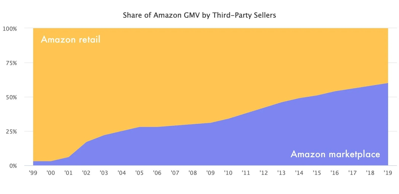 share-of-amazon-gmv-by-third-party-sellers1-1611138804.jpg