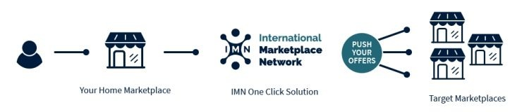 internationalmarketplacenetwork-1616766319.jpeg